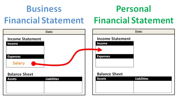 The Ultimate Guide To Creating Your Personal Financial Statement